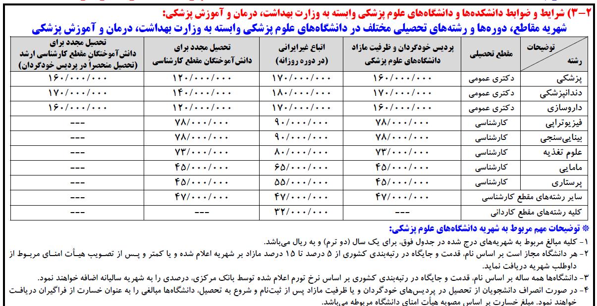 شهریه ظرفیت مازاد دانشگاه دولتی